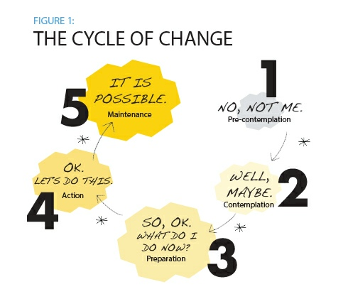 The Psychology And Neuroscience Of Change